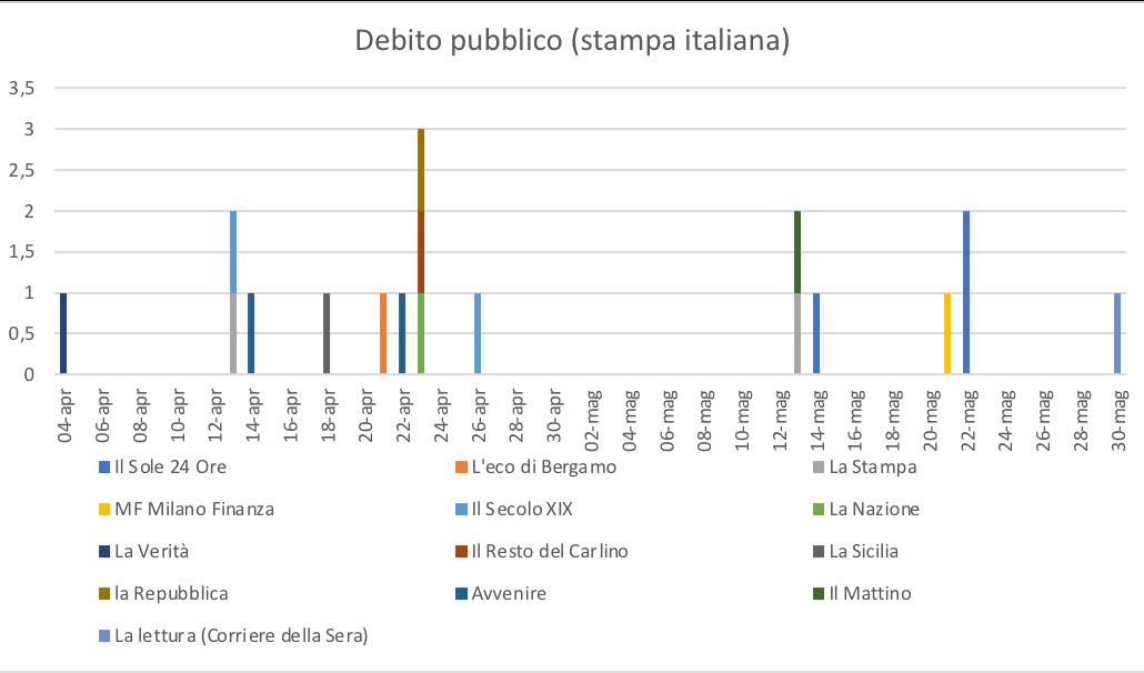 Debito pubblico (stampa italiana)
