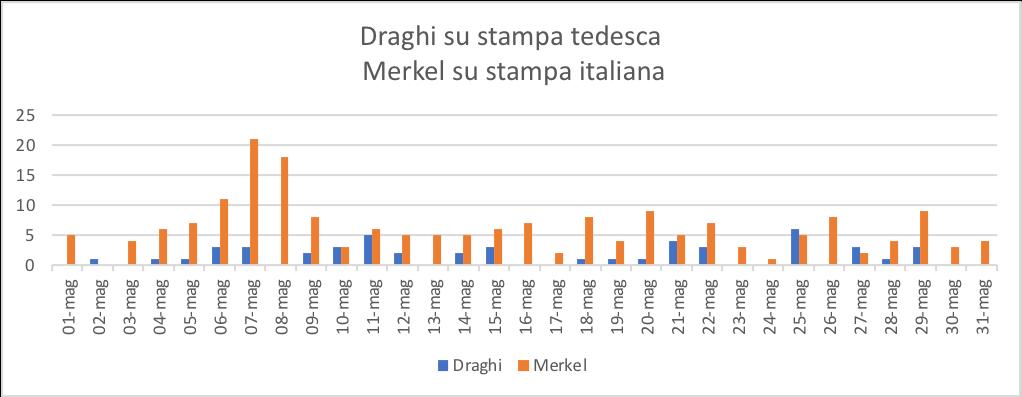 Draghi su stampa tedesca Merkel su stampa italiana