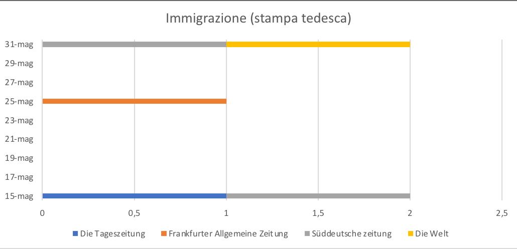 Immigrazione (stampa tedesca)